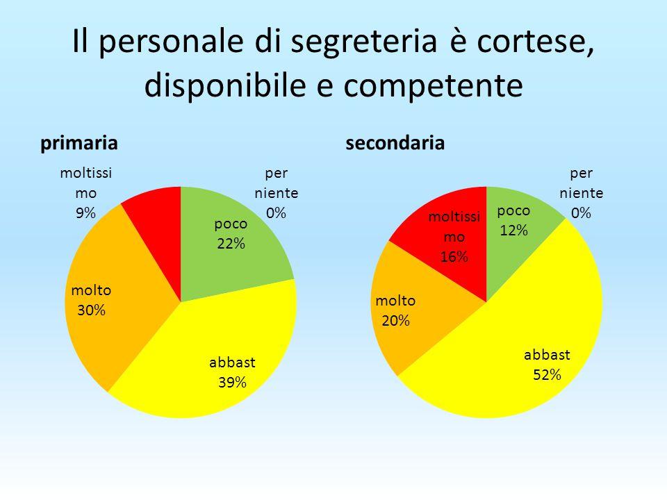 Il personale di segreteria è cortese, disponibile e competente primariasecondaria