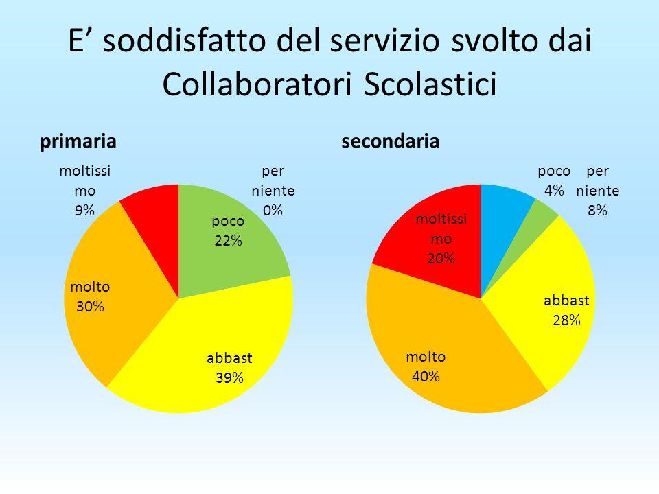 E' soddisfatto del servizio svolto dai Collaboratori Scolastici primariasecondaria