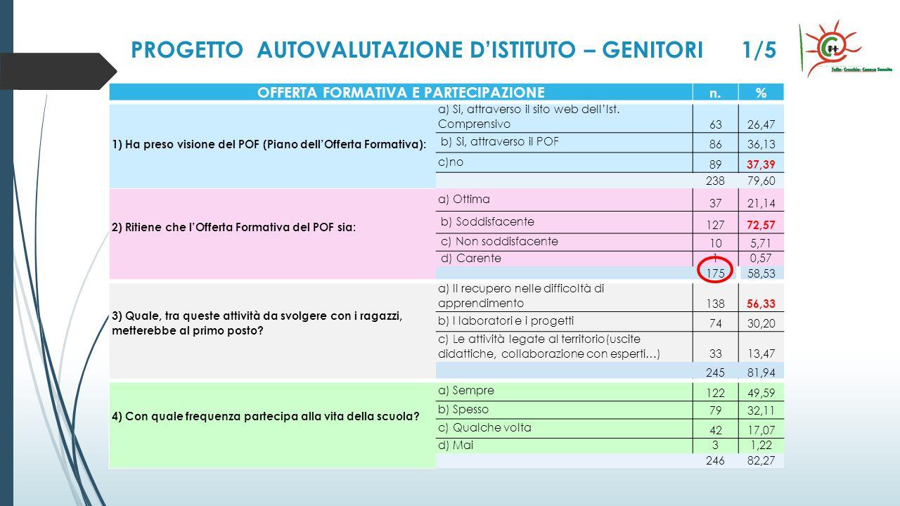 PROGETTO AUTOVALUTAZIONE D'ISTITUTO – GENITORI 1/5 OFFERTA FORMATIVA E PARTECIPAZIONE n.% 1) Ha preso visione del POF (Piano dell'Offerta Formativa): a) Si, attraverso il sito web dell'Ist.