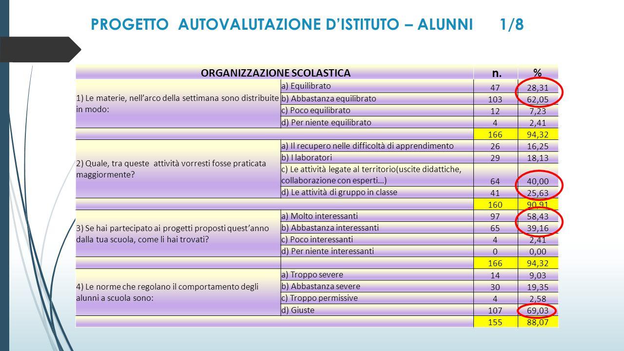 PROGETTO AUTOVALUTAZIONE D'ISTITUTO – ALUNNI 1/8 ORGANIZZAZIONE SCOLASTICA n.