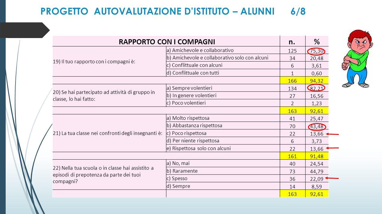 PROGETTO AUTOVALUTAZIONE D'ISTITUTO – ALUNNI 6/8 RAPPORTO CON I COMPAGNIn.