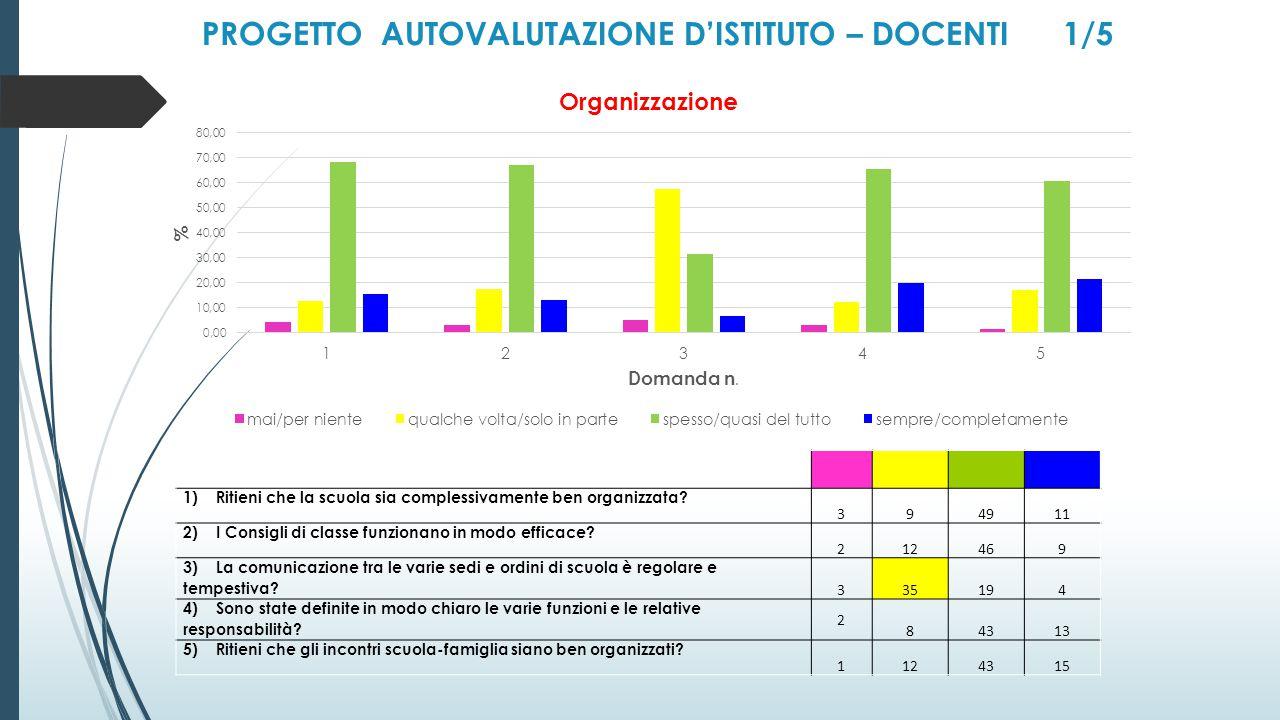 PROGETTO AUTOVALUTAZIONE D'ISTITUTO – DOCENTI 1/5 1) Ritieni che la scuola sia complessivamente ben organizzata.