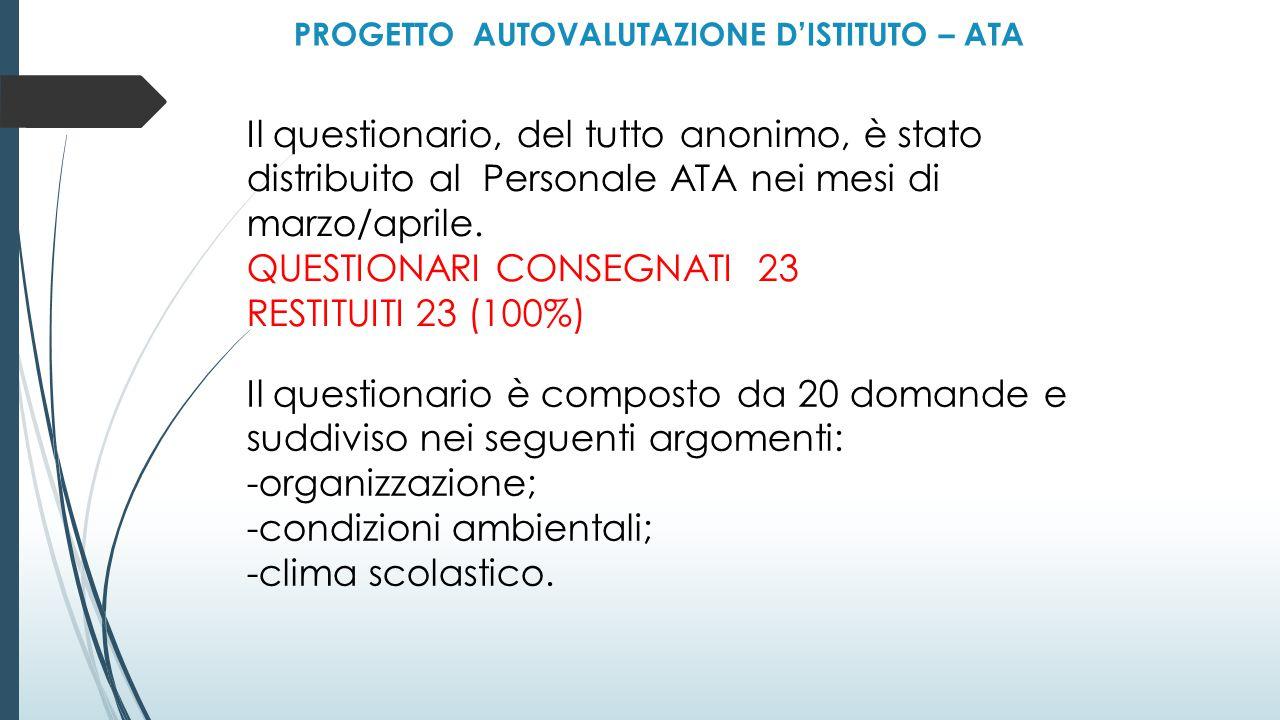 PROGETTO AUTOVALUTAZIONE D'ISTITUTO – ATA Il questionario, del tutto anonimo, è stato distribuito al Personale ATA nei mesi di marzo/aprile.