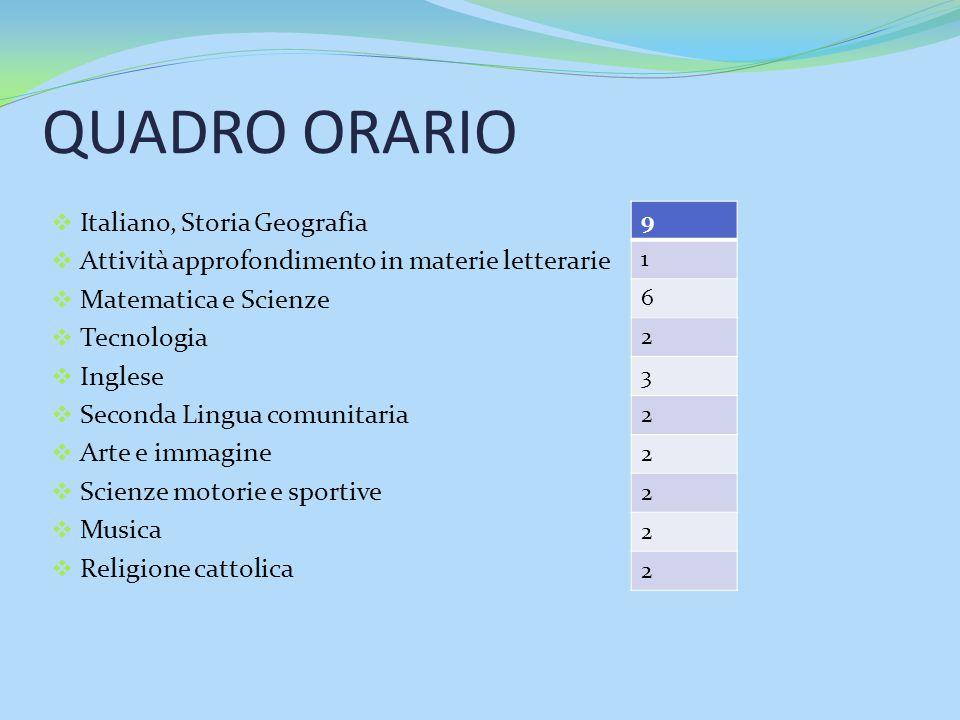 QUADRO ORARIO  Italiano, Storia Geografia  Attività approfondimento in materie letterarie  Matematica e Scienze  Tecnologia  Inglese  Seconda Li