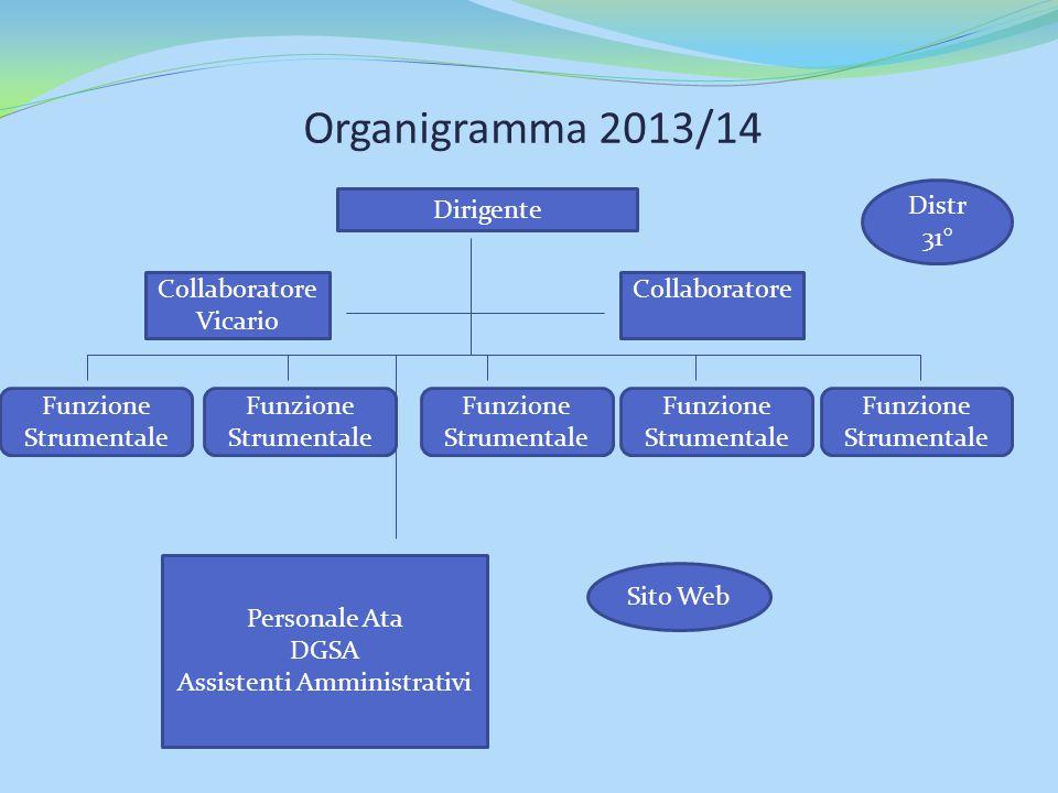 Organigramma 2013/14 Dirigente Collaboratore Vicario Funzione Strumentale Personale Ata DGSA Assistenti Amministrativi Sito Web Distr 31° Collaborator