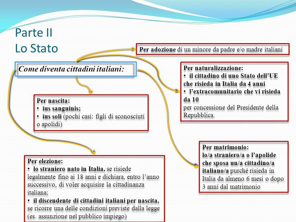 Parte II Lo Stato Come diventa cittadini italiani: Per nascita: ius sanguinis; ius soli (pochi casi: figli di sconosciuti o apolidi) Per nascita: ius