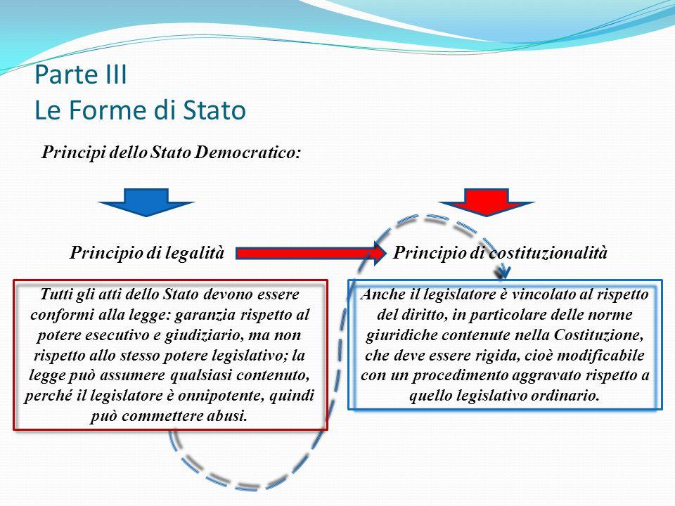 Parte III Le Forme di Stato Principi dello Stato Democratico: Principio di legalità Principio di costituzionalità Tutti gli atti dello Stato devono es