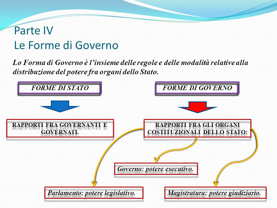 Parte IV Le Forme di Governo Lo Forma di Governo è l'insieme delle regole e delle modalità relative alla distribuzione del potere fra organi dello Sta