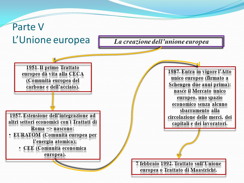 1951. Il primo Trattato europeo dà vita alla CECA (Comunità europea del carbone e dell'acciaio). 1987. Entra in vigore l'Atto unico europeo (firmato a
