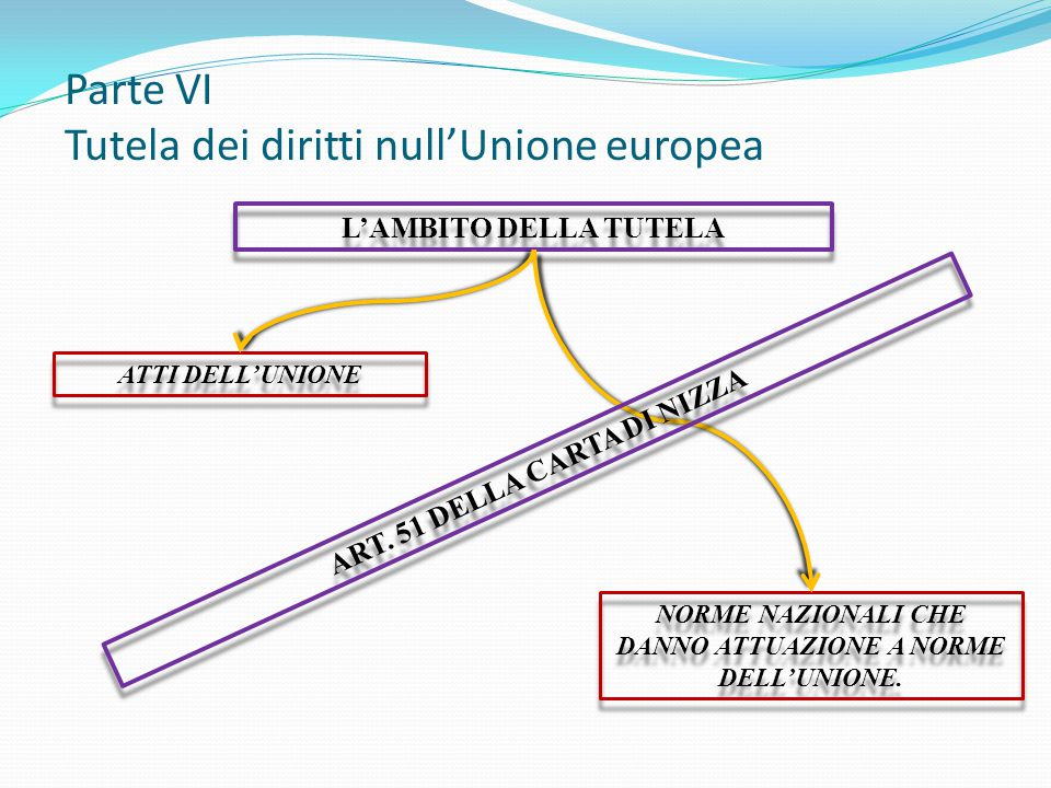 Parte VI Tutela dei diritti null'Unione europea L'AMBITO DELLA TUTELA NORME NAZIONALI CHE DANNO ATTUAZIONE A NORME DELL'UNIONE. ATTI DELL'UNIONE ART.