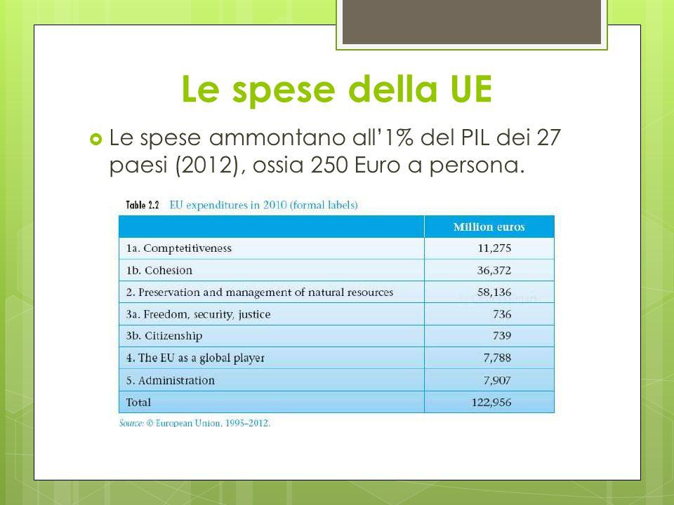 Le spese della UE  Le spese ammontano all'1% del PIL dei 27 paesi (2012), ossia 250 Euro a persona.