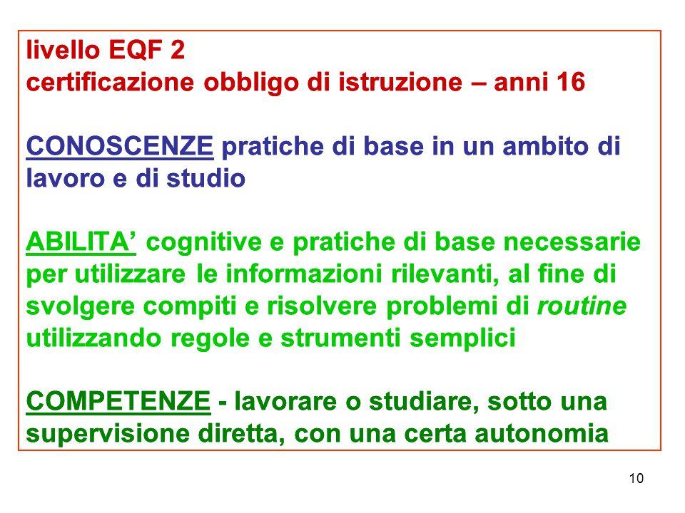 10 livello EQF 2 certificazione obbligo di istruzione – anni 16 CONOSCENZE pratiche di base in un ambito di lavoro e di studio ABILITA' cognitive e pr