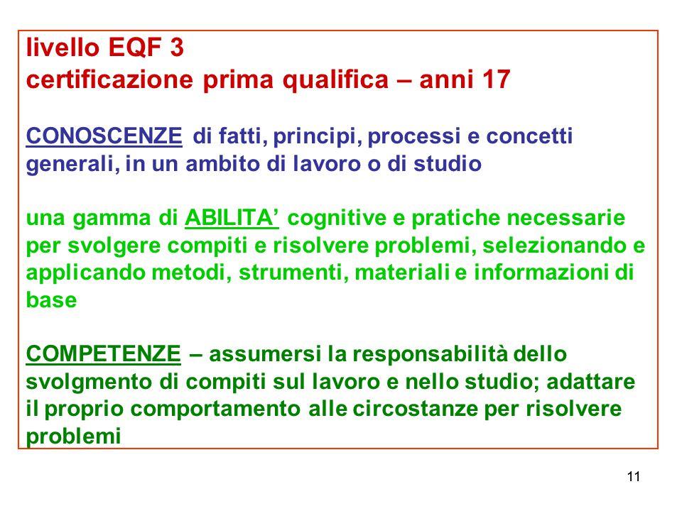 11 livello EQF 3 certificazione prima qualifica – anni 17 CONOSCENZE di fatti, principi, processi e concetti generali, in un ambito di lavoro o di stu