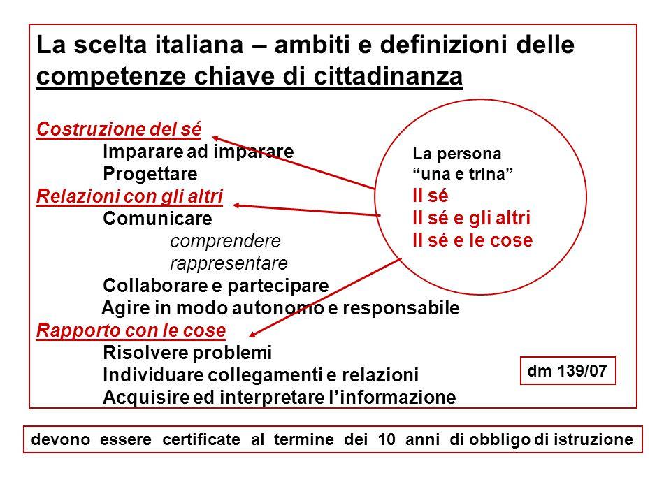La scelta italiana – ambiti e definizioni delle competenze chiave di cittadinanza Costruzione del sé Imparare ad imparare Progettare Relazioni con gli