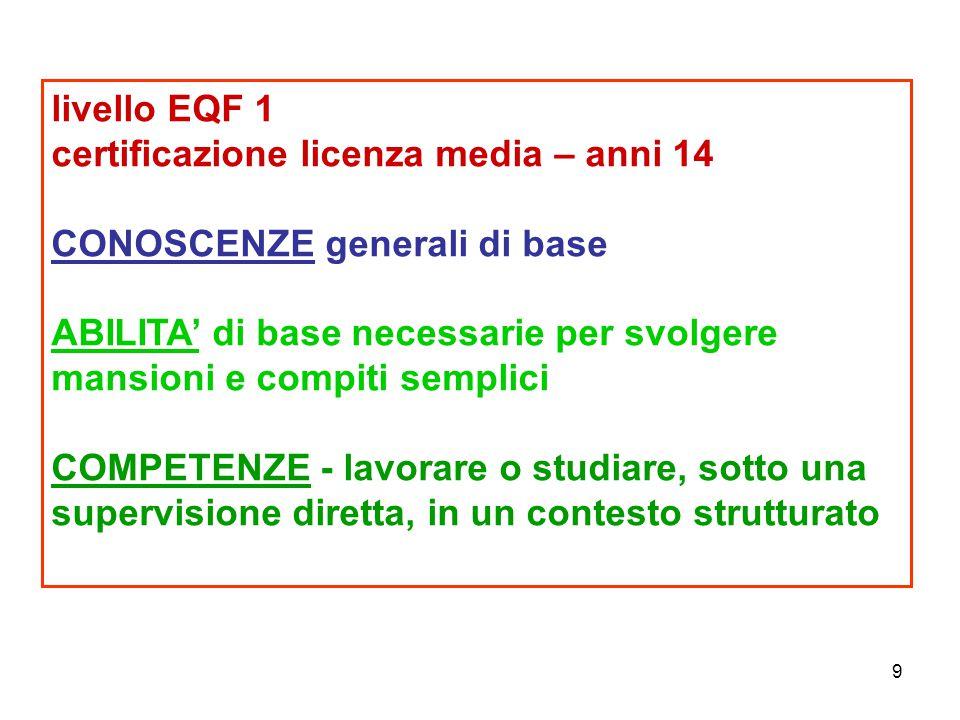 9 livello EQF 1 certificazione licenza media – anni 14 CONOSCENZE generali di base ABILITA' di base necessarie per svolgere mansioni e compiti semplic