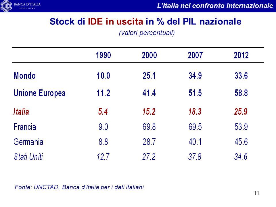 11 Stock di IDE in uscita in % del PIL nazionale (valori percentuali) Fonte: UNCTAD, Banca d'Italia per i dati italiani L'Italia nel confronto interna