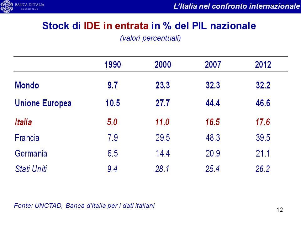 12 Stock di IDE in entrata in % del PIL nazionale (valori percentuali) L'Italia nel confronto internazionale Fonte: UNCTAD, Banca d'Italia per i dati