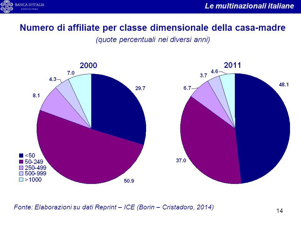 14 Numero di affiliate per classe dimensionale della casa-madre (quote percentuali nei diversi anni) Le multinazionali italiane Fonte: Elaborazioni su