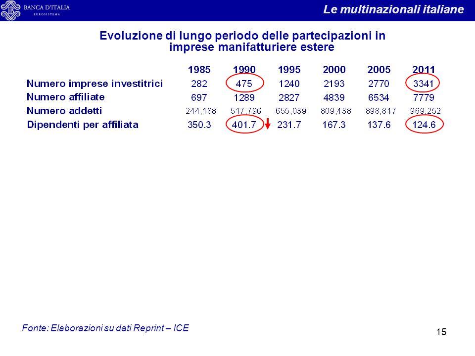 15 Evoluzione di lungo periodo delle partecipazioni in imprese manifatturiere estere Fonte: Elaborazioni su dati Reprint – ICE Le multinazionali itali