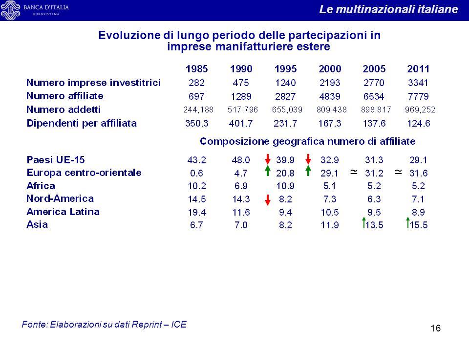 16 Evoluzione di lungo periodo delle partecipazioni in imprese manifatturiere estere Fonte: Elaborazioni su dati Reprint – ICE ≃≃ Le multinazionali it