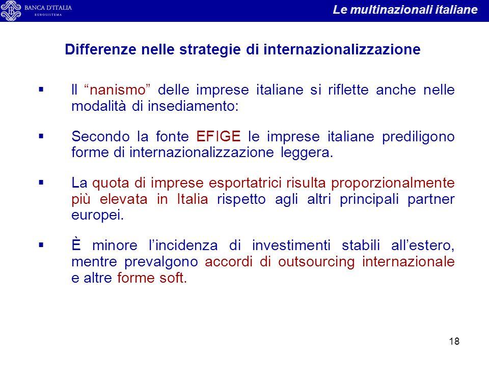 """18  ll """"nanismo"""" delle imprese italiane si riflette anche nelle modalità di insediamento:  Secondo la fonte EFIGE le imprese italiane prediligono fo"""
