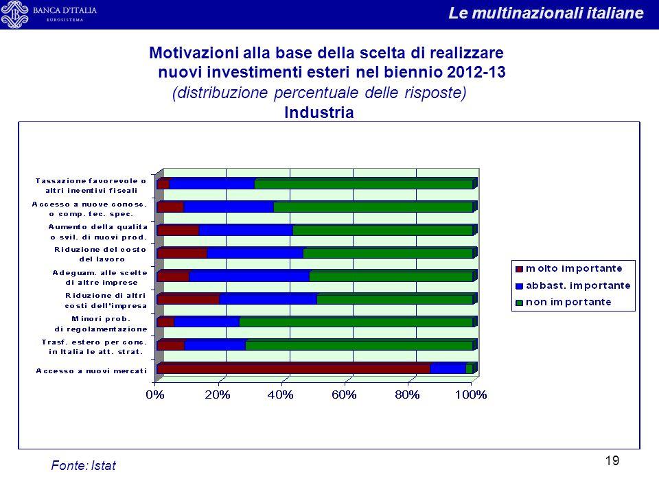 19 Motivazioni alla base della scelta di realizzare nuovi investimenti esteri nel biennio 2012-13 (distribuzione percentuale delle risposte) Industria