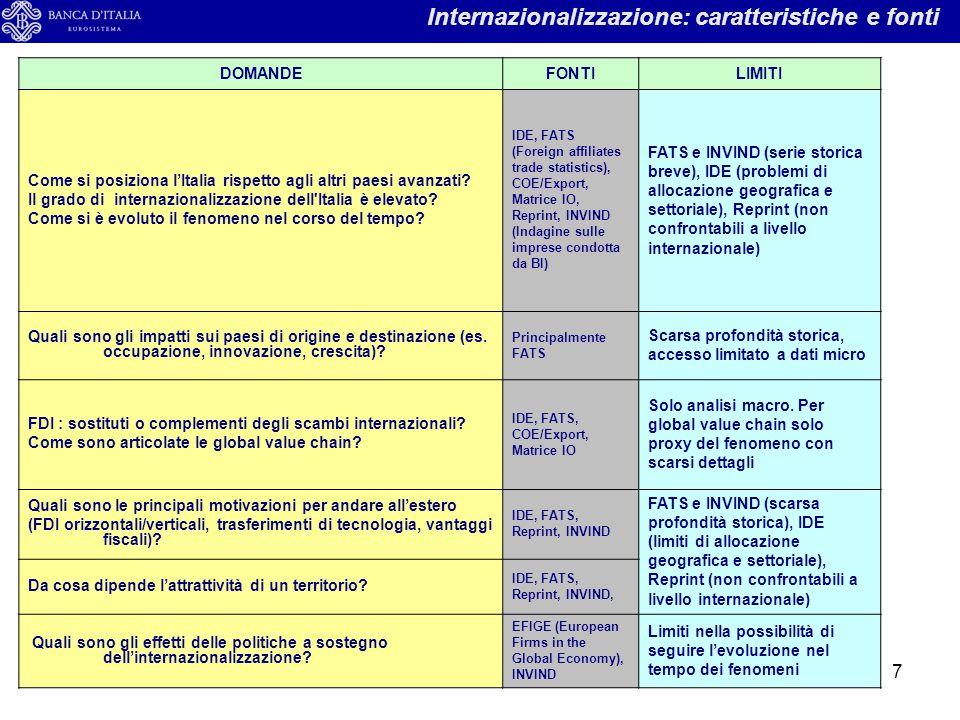 7 Internazionalizzazione: caratteristiche e fonti DOMANDEFONTILIMITI Come si posiziona l'Italia rispetto agli altri paesi avanzati? Il grado di intern