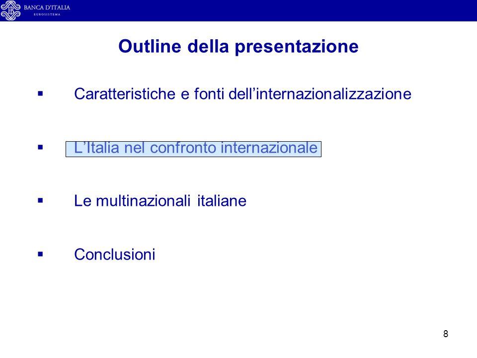 9 Esportazioni di beni e servizi e stock di IDE in uscita (in % del PIL corrente) L'Italia nel confronto internazionale Fonte: UNCTAD, Banca d'Italia e Istat