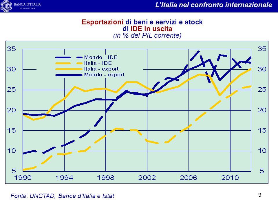 9 Esportazioni di beni e servizi e stock di IDE in uscita (in % del PIL corrente) L'Italia nel confronto internazionale Fonte: UNCTAD, Banca d'Italia