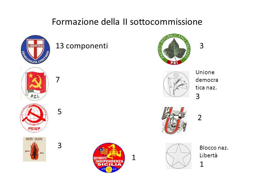 Formazione della II sottocommissione 13 componenti 7 5 3 3 2 1 Unione democra tica naz. 3 Blocco naz. Libertà 1
