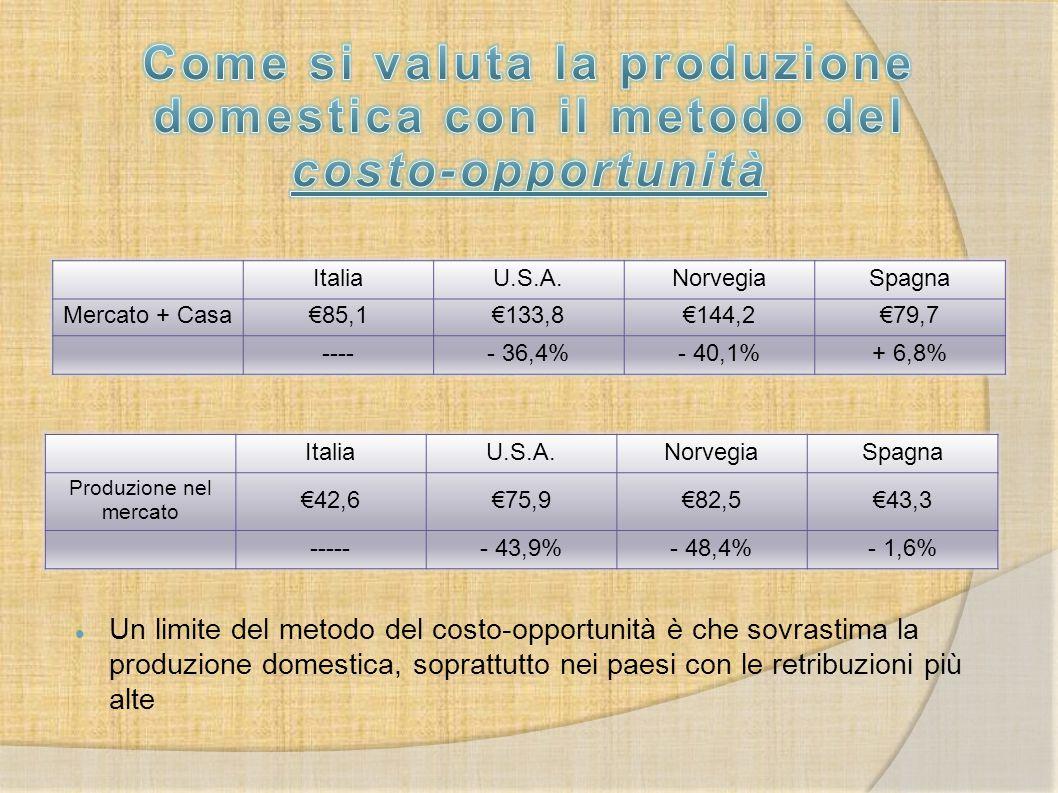 Un limite del metodo del costo-opportunità è che sovrastima la produzione domestica, soprattutto nei paesi con le retribuzioni più alte ItaliaU.S.A.No