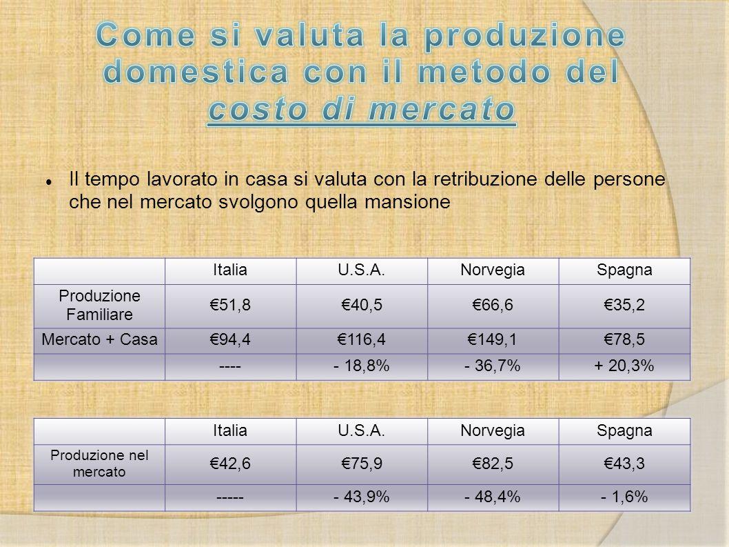 ItaliaU.S.A.NorvegiaSpagna Produzione Familiare €51,8€40,5€66,6€35,2 Mercato + Casa€94,4€116,4€149,1€78,5 ----- 18,8%- 36,7%+ 20,3% ItaliaU.S.A.Norveg