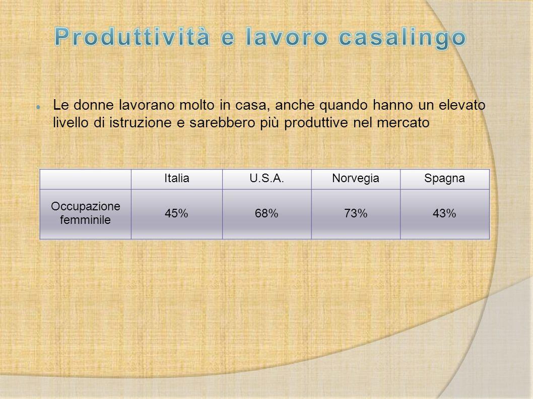 Le donne lavorano molto in casa, anche quando hanno un elevato livello di istruzione e sarebbero più produttive nel mercato ItaliaU.S.A.NorvegiaSpagna