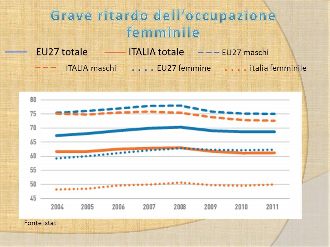 –––– EU27 totale –––– ITALIA totale – – – EU27 maschi – – – ITALIA maschi.... EU27 femmine.... italia femminile Fonte istat