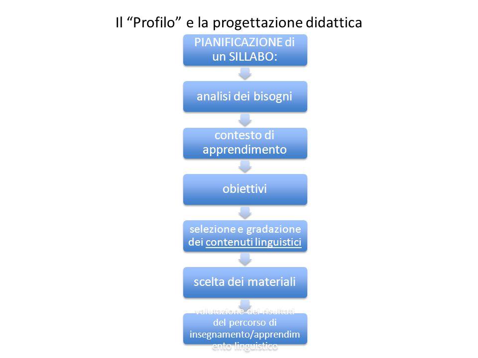 """Il """"Profilo"""" e la progettazione didattica PIANIFICAZIONE di un SILLABO: analisi dei bisogni contesto di apprendimento obiettivi selezione e gradazione"""