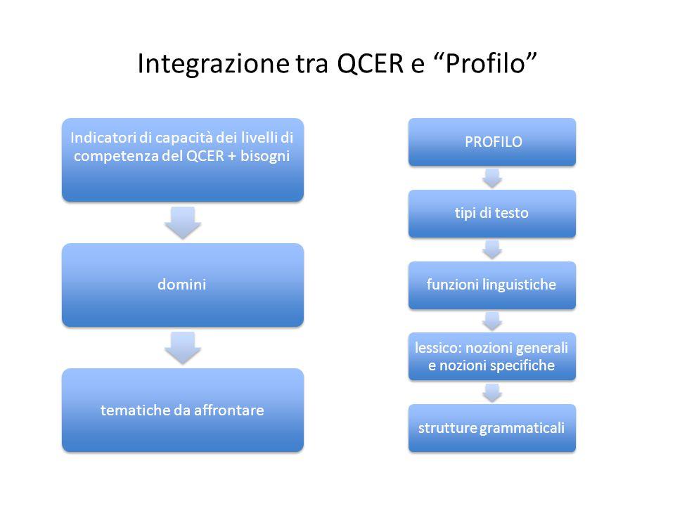 """Integrazione tra QCER e """"Profilo"""" PROFILOtipi di testofunzioni linguistiche lessico: nozioni generali e nozioni specifiche strutture grammaticali Indi"""