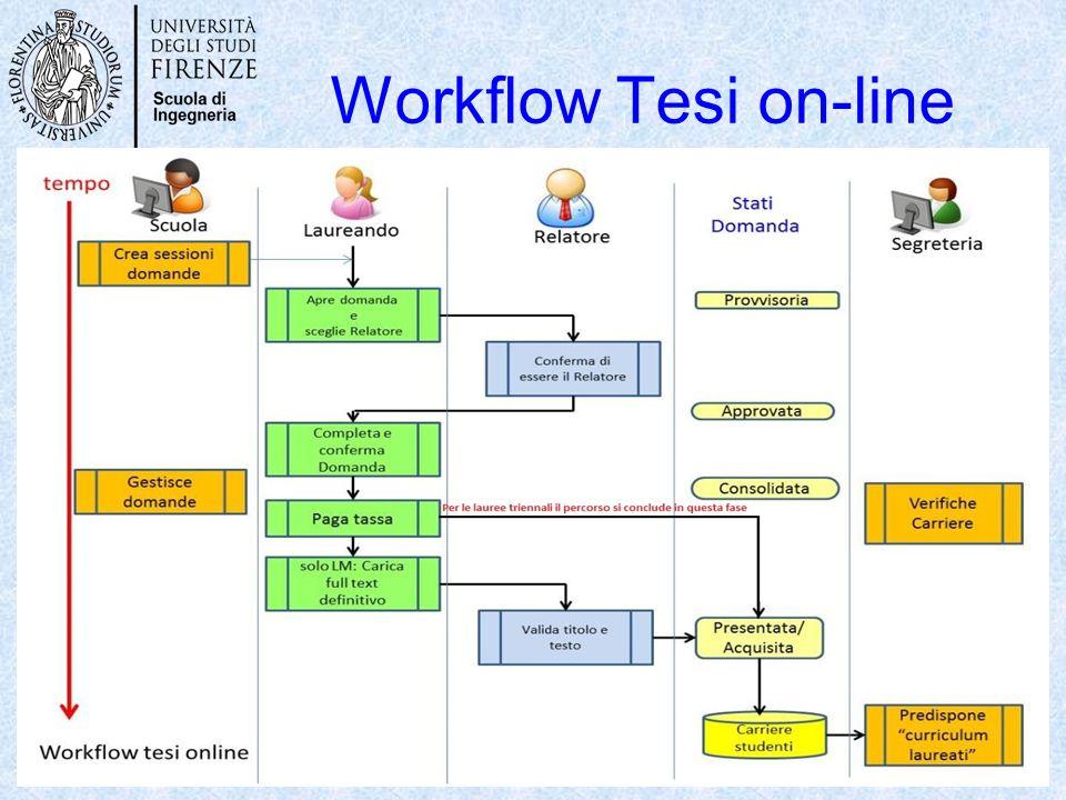 Workflow Tesi on-line