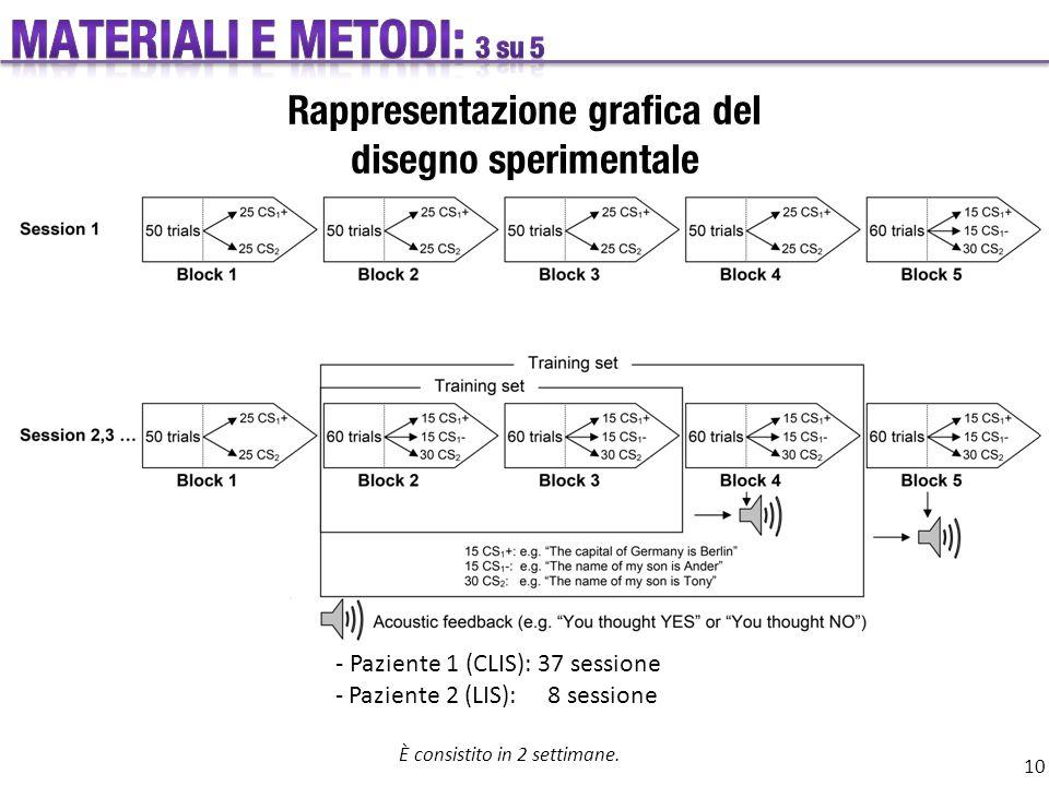 Rappresentazione grafica del disegno sperimentale - Paziente 1 (CLIS): 37 sessione - Paziente 2 (LIS): 8 sessione È consistito in 2 settimane.