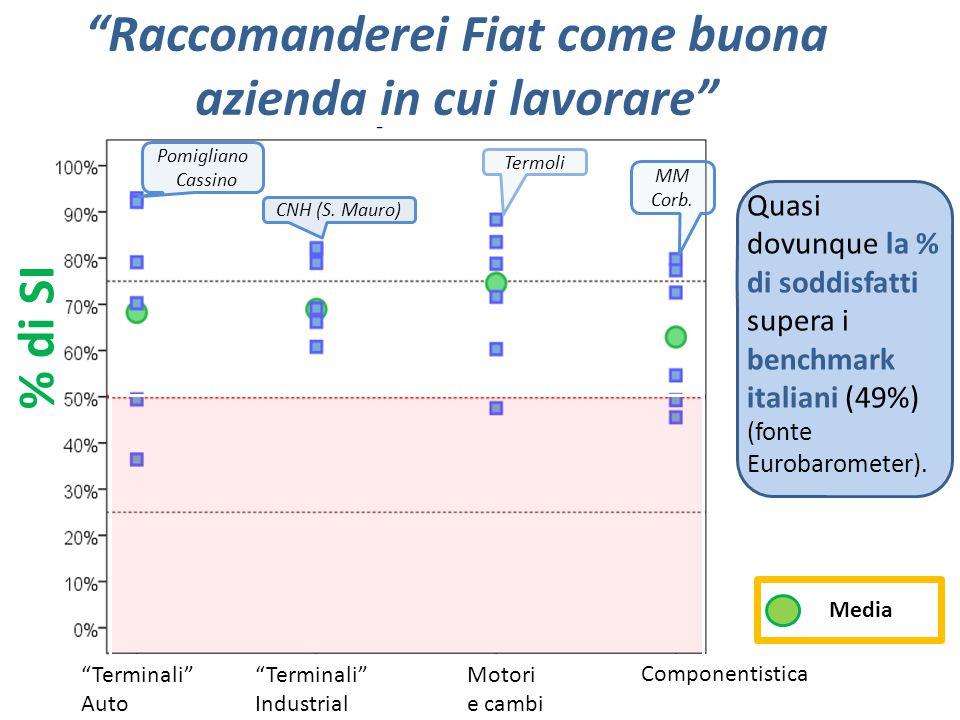 """""""Raccomanderei Fiat come buona azienda in cui lavorare"""" % di SI Quasi dovunque la % di soddisfatti supera i benchmark italiani (49%) (fonte Eurobarome"""