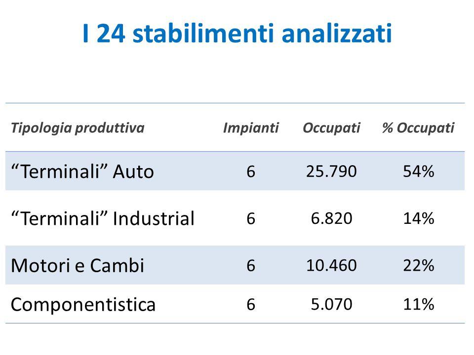 "I 24 stabilimenti analizzati Tipologia produttivaImpiantiOccupati% Occupati ""Terminali"" Auto 6 25.79054% ""Terminali"" Industrial 6 6.82014% Motori e Ca"