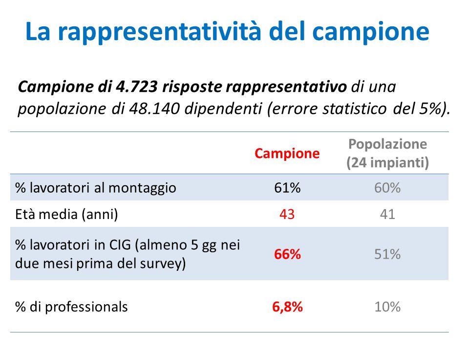 La rappresentatività del campione Campione Popolazione (24 impianti) % lavoratori al montaggio61%60% Età media (anni)4341 % lavoratori in CIG (almeno