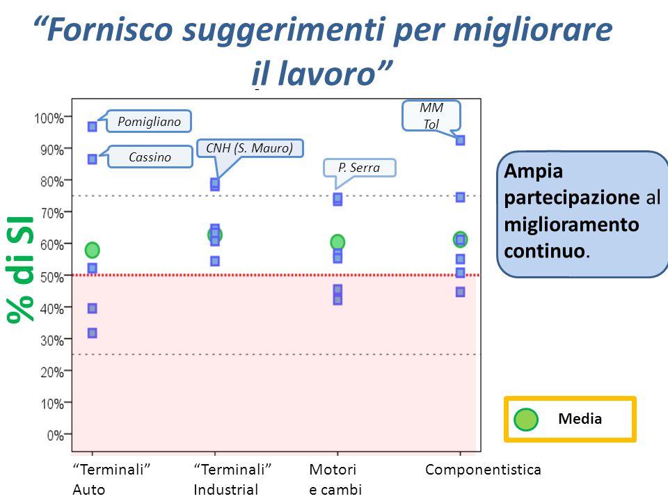 Raccomanderei Fiat come buona azienda in cui lavorare % di SI Quasi dovunque la % di soddisfatti supera i benchmark italiani (49%) (fonte Eurobarometer).