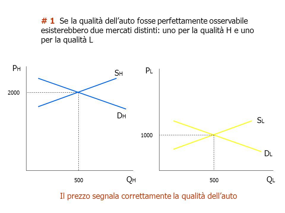 # 1 Se la qualità dell'auto fosse perfettamente osservabile esisterebbero due mercati distinti: uno per la qualità H e uno per la qualità L QLQL PLPL