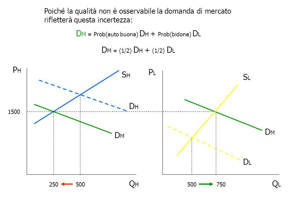 Poiché la qualità non è osservabile la domanda di mercato rifletterà questa incertezza: D M = Prob(auto buona) D H + Prob(bidone) D L D M = (1/2) D H + (1/2) D L QLQL PLPL QHQH PHPH SHSH DHDH 500 1500 DMDM DMDM SLSL DLDL 500 250750