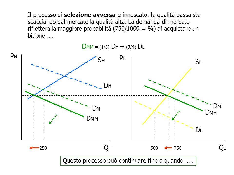 Il processo di selezione avversa è innescato: la qualità bassa sta scacciando dal mercato la qualità alta. La domanda di mercato rifletterà la maggior