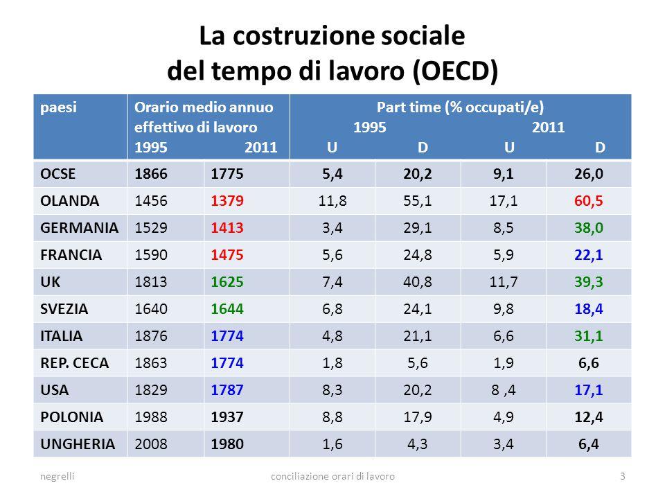 La costruzione sociale del tempo di lavoro (OECD) paesiOrario medio annuo effettivo di lavoro 1995 2011 Part time (% occupati/e) 1995 2011 U D U D OCSE186617755,420,29,126,0 OLANDA1456137911,855,117,160,5 GERMANIA152914133,429,18,538,0 FRANCIA159014755,624,85,922,1 UK181316257,440,811,739,3 SVEZIA164016446,824,19,818,4 ITALIA187617744,821,16,631,1 REP.