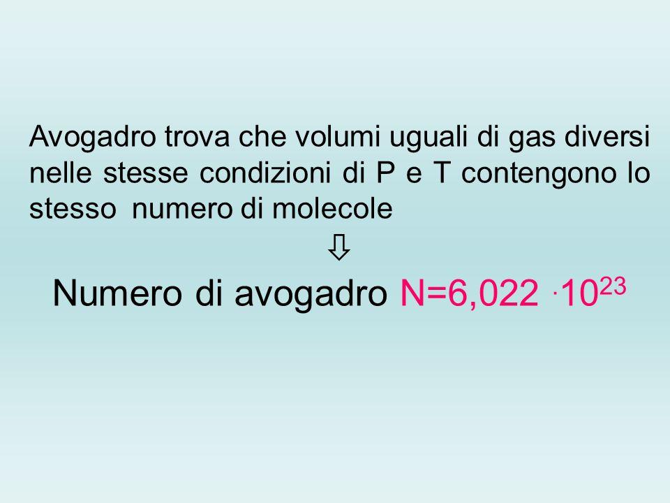 Avogadro trova che volumi uguali di gas diversi nelle stesse condizioni di P e T contengono lo stesso numero di molecole  Numero di avogadro N=6,022.