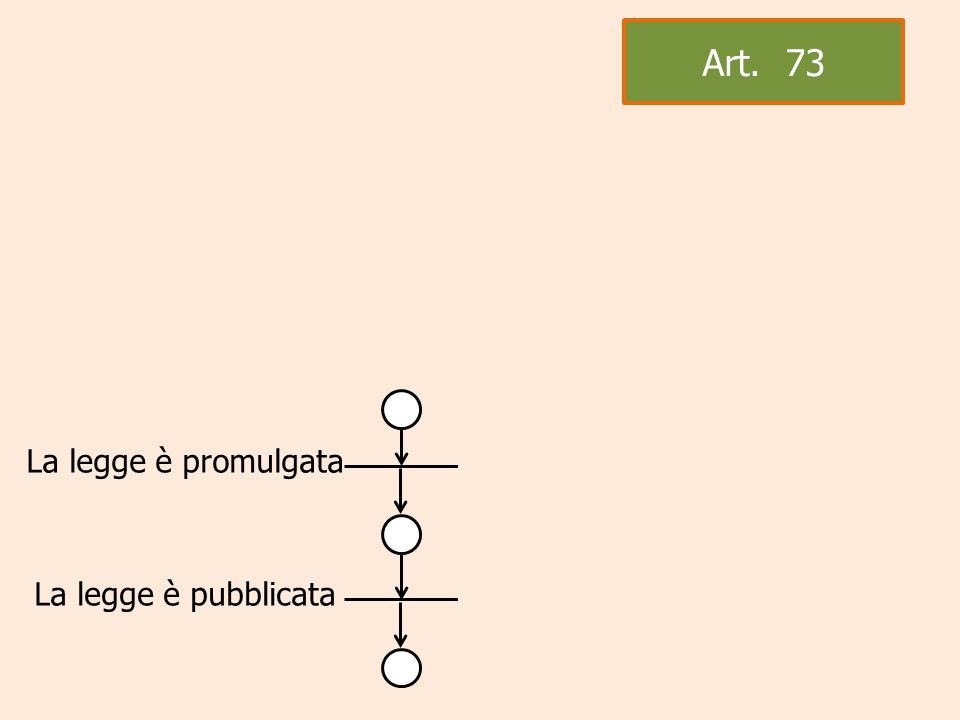 La legge è promulgata La legge è pubblicata Art. 73