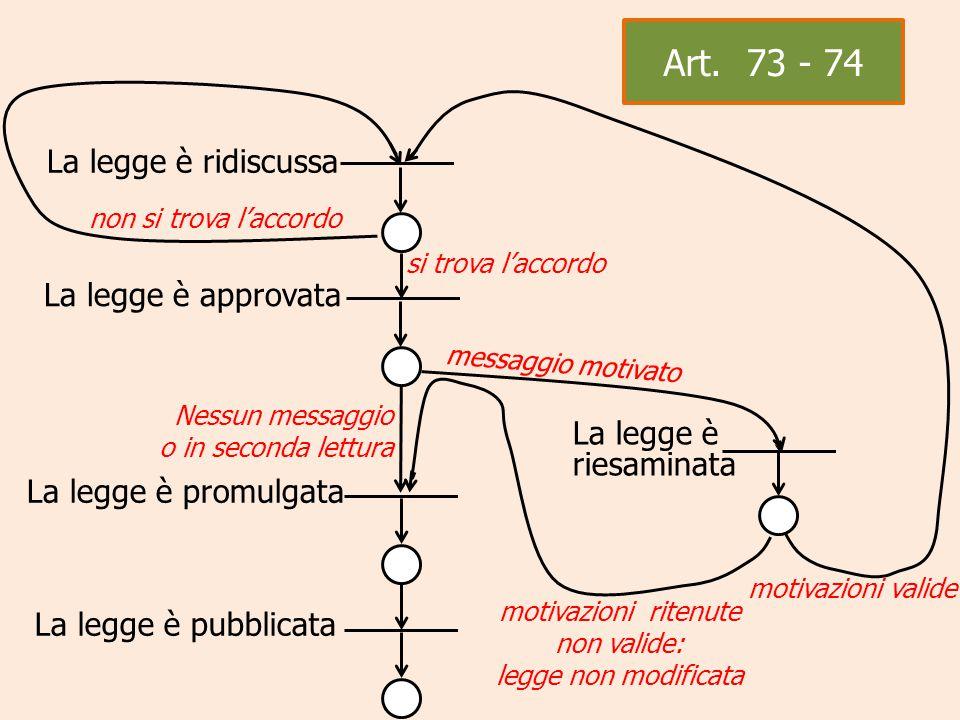 La legge è approvata messaggio motivato La legge è riesaminata motivazioni valide Art. 73 - 74 La legge è ridiscussa non si trova l'accordo si trova l