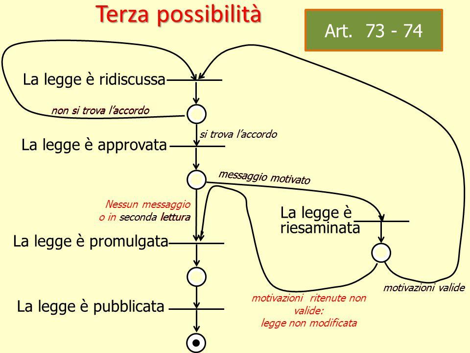 La legge è approvata messaggio motivato La legge è riesaminata motivazioni valide Art.